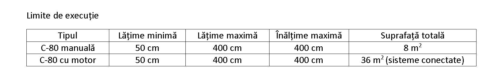 Limite executie tabel C80
