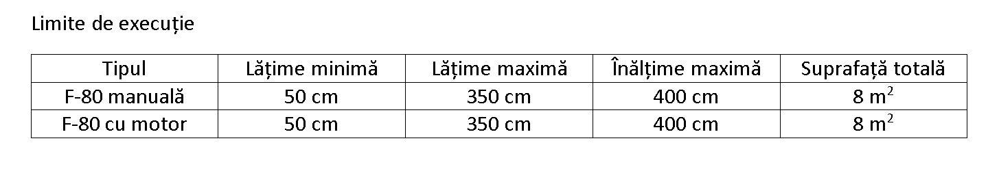Limite executie tabel F80